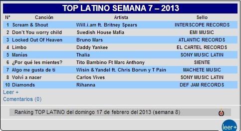 Thalia_Top_latino